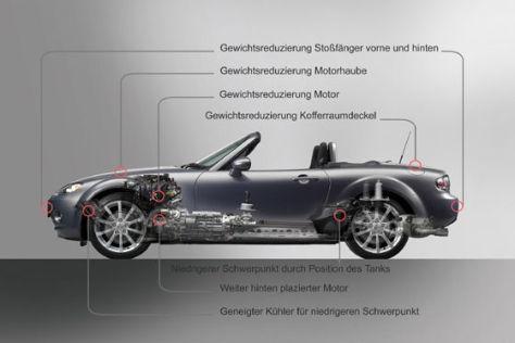 Leichtbau im Mazda MX-5