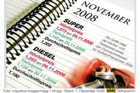 Benzinpreise November 2008