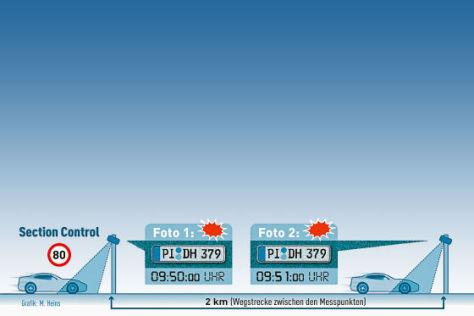Abschnittskontrolle Autobahn