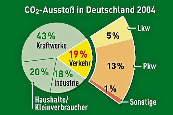 Giftiges Tortenstück: 2004 gingen 13 Prozent der bundesweiten CO2-Emissionen auf die Kappe des Pkw-Verkehrs.