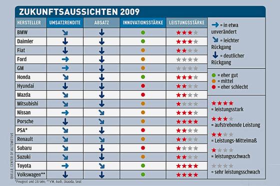 Die Tabelle vom Center of Automotive zeigt die Zukunftsfähigkeit der Autokonzerne.
