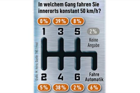 Grafik Gangschaltung