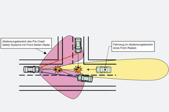 Pre-Crash Safety System von Toyota
