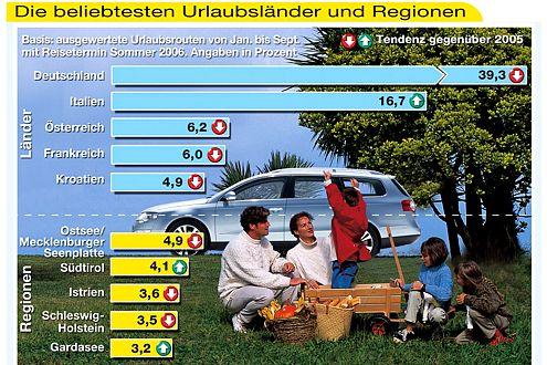Auch 2006 war für die Deutschen das eigene Land das beliebteste Reiseziel.
