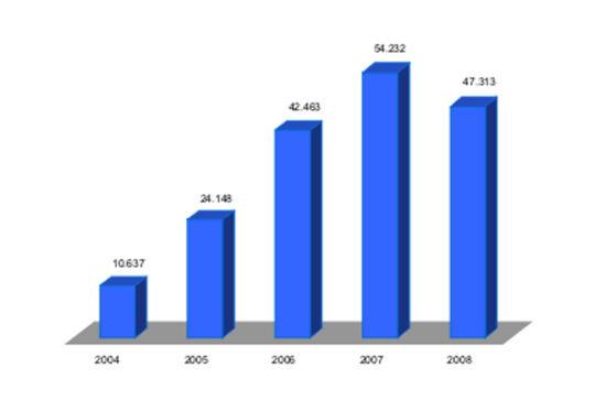 Der Navi-Klau ging laut BKA-Statistik leicht zurück, bewegt sich aber noch immer auf hohem Niveau.