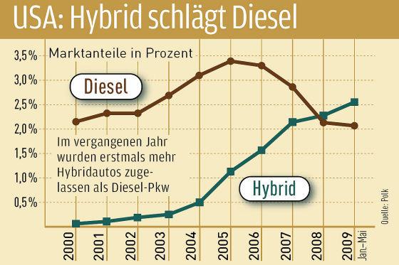In den USA wurden 2008 erstmals mehr Hybridautos zugelassen als Diesel-Pkw.