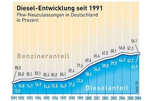 Diesel-Boom: Heute fährt fast jeder Zweite mit einem Selbstzünder.