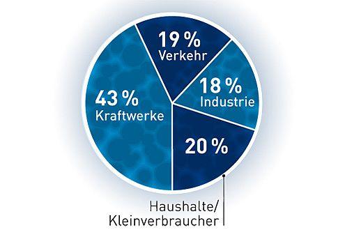 CO2-Ausstoß in Deutschland 2004.