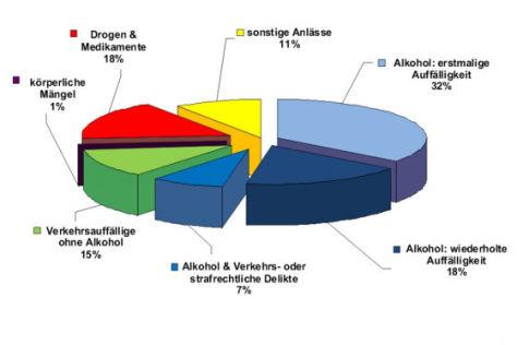 MPU-Statistik 2008