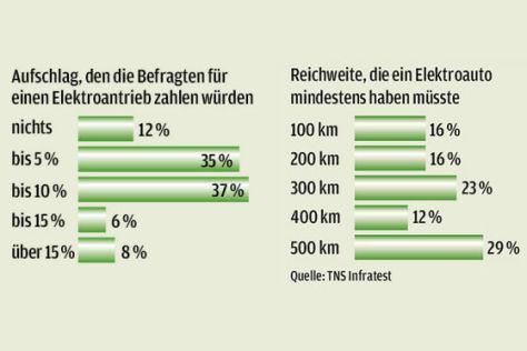 Kosten-Umfrage zu E-Autos