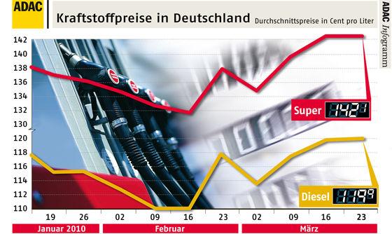 Spritpreise auf hohem Niveau: Die Werte vom 23. März 2010 werden Ostern locker getoppt. Quelle: ADAC