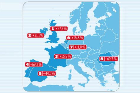 Pkw-Neuzulassungen in Europa