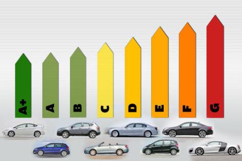 Energieausweis für Autos