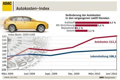 Autokosten-Index Sommer 2010
