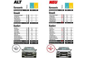 Mehr Punkte für saubere Autos