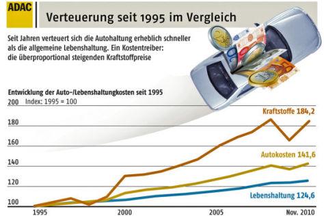 Autokosten-Index 12/2010