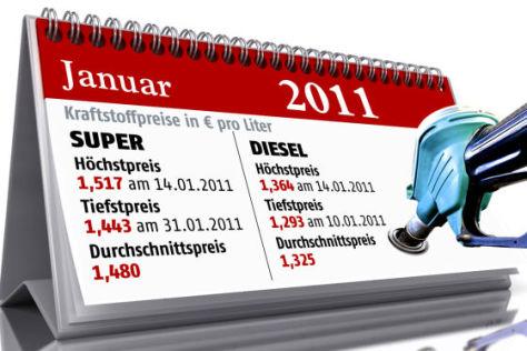 Benzinpreis-Grafik für Januar 2011