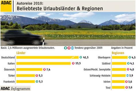 ADAC-Ranking der beliebesten Urlaubsziele 2010