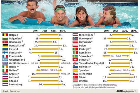 Sommerferien 2011 in Europa