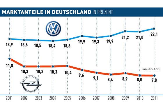 Marktanteile Opel und VW