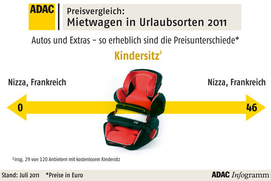 Preisvergleich Kindersitz