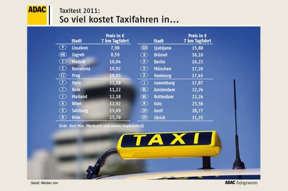ADAC Taxitest 2011