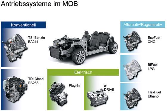 Antriebssysteme im Golf VII mit MQB