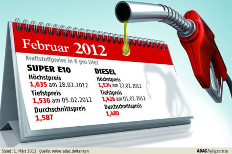 ADAC-Grafik zu Spritpreisen im Februar 2012