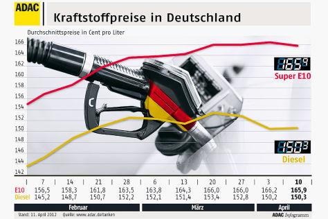 ADAC-Infografik zu Kraftstoffpreisen April 2012