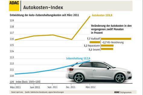 ADAC-Infografik zu Kraftstoffpreisen Stand April 2012