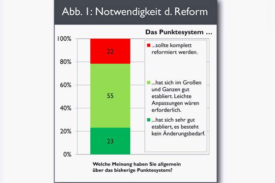 Mehrheit gegen Reform