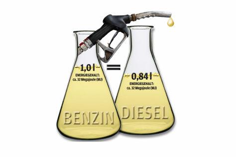 Grafik Energiedichte Diesel-Benzin