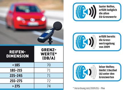 Ratgeber Reifen: Abrollgeräusch