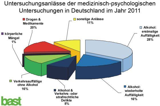 MPU-Statistik der BASt 2011