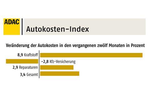 ADAC-Autokosten-Index Herbst 2012