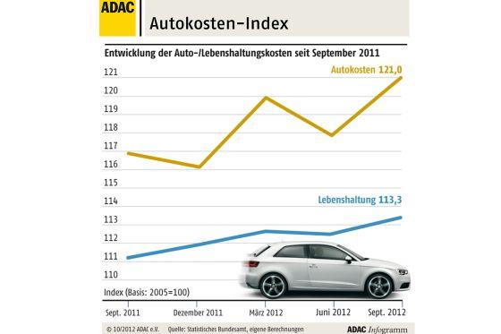 Autofahren deutlich teurer als im Vorjahr