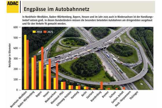 Autobahnen droht Verkehrsinfarkt