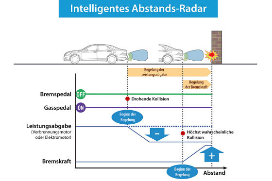Toyota Abstands-Radar