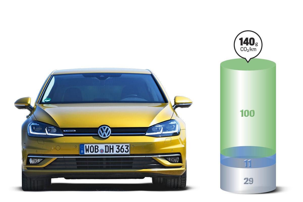 Elektroautos: Vergleich CO2-Bilanz