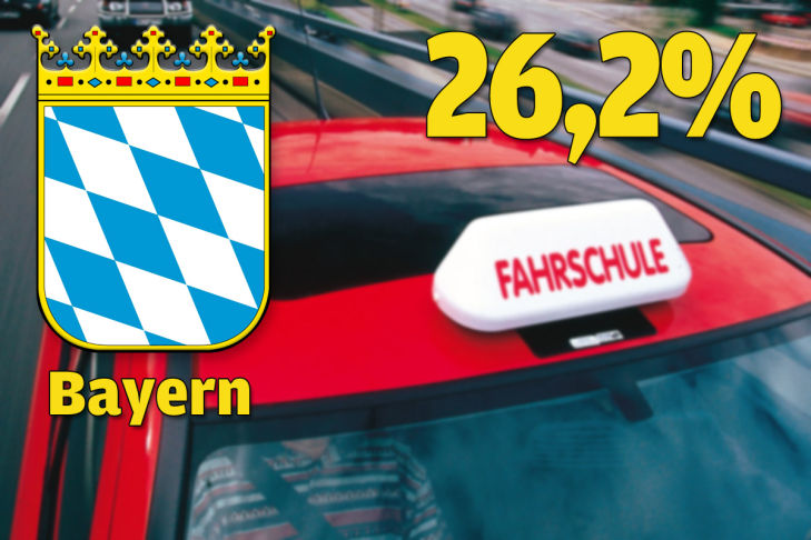Bayern 26,2 Prozent