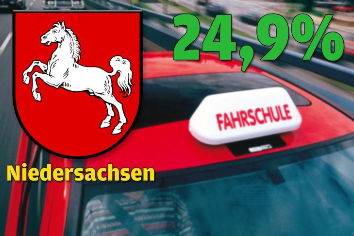 Niedersachsen 24,9 Prozent