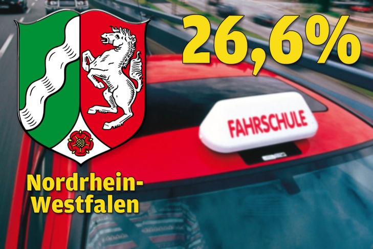 Nordrhein-Westfalen 26,6 Prozent
