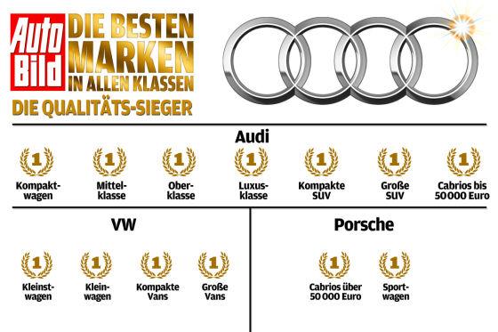 VW-Konzern die Alleinherrschaft in Sachen Qualität