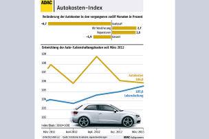 Autokosten sind gesunken