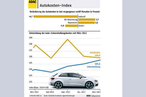 ADAC-Autokosten Index März 2013