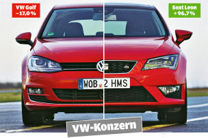 VW-Tochter überholt Mutter