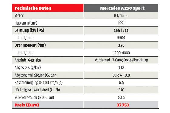 Gewinnen Sie einen Mercedes A 250