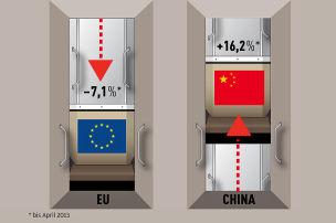 Europas Automarkt im Keller
