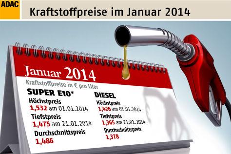 ADAC: Spritpreise Januar 2014