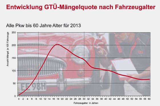 GTÜ Mängelbericht 2013